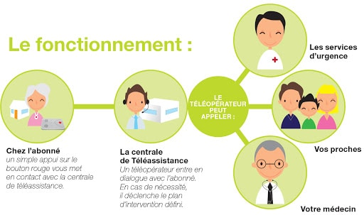 teleassistance
